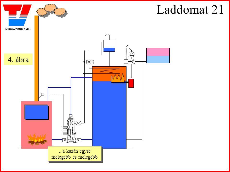 Termoventiler AB Laddomat 21...a kazán egyre melegebb és melegebb...a kazán egyre melegebb és melegebb 4. ábra