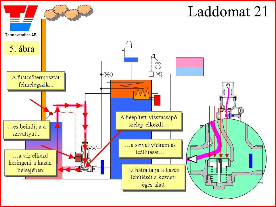 Termoventiler AB Laddomat 21 A füstcsőtermosztát felmelegszik... A füstcsőtermosztát felmelegszik... …és beindítja a szivattyút... …és beindítja a szi