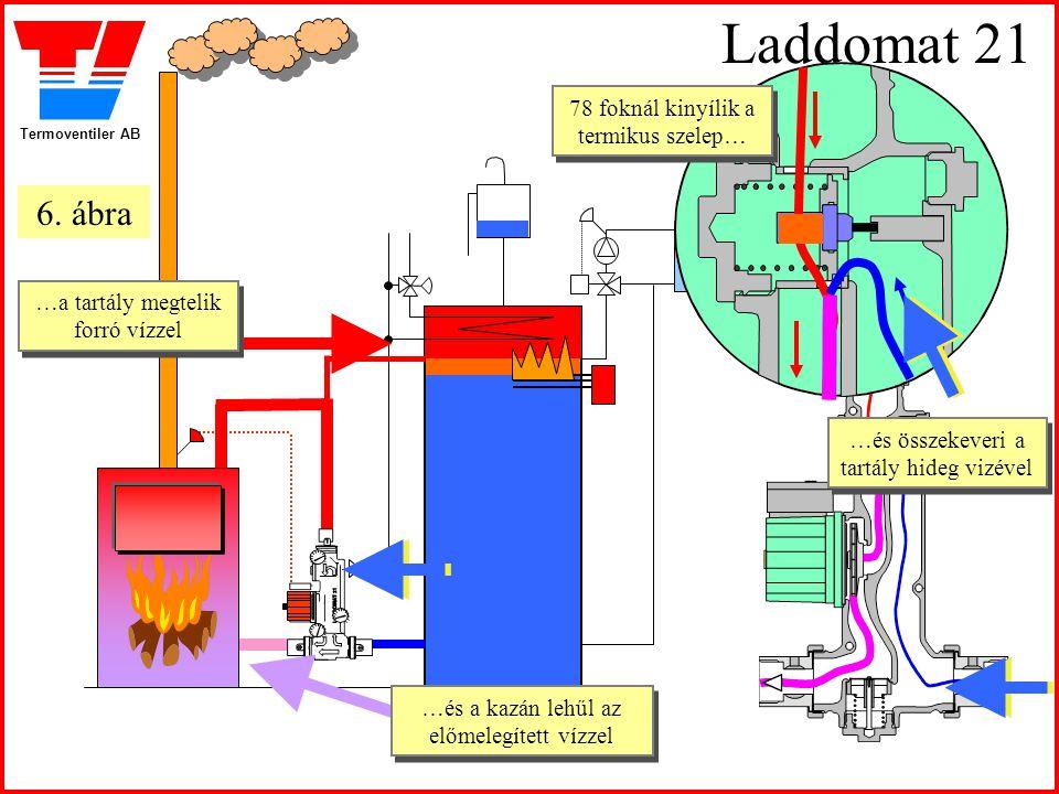 Termoventiler AB Laddomat 21 78 foknál kinyílik a termikus szelep… 78 foknál kinyílik a termikus szelep… …a tartály megtelik forró vízzel …a tartály m