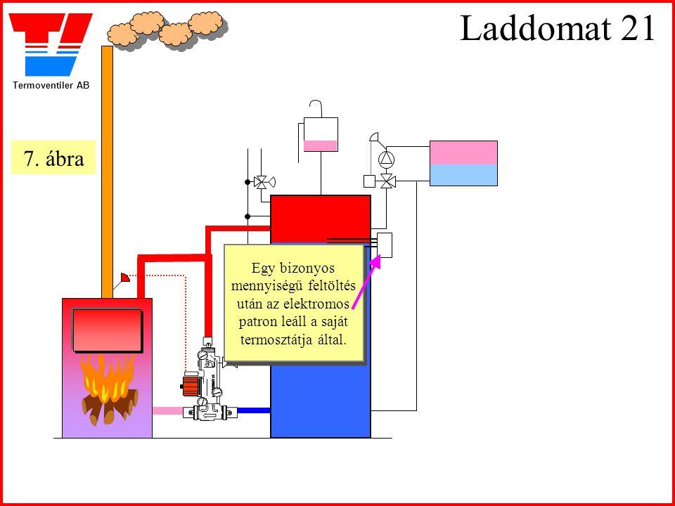 Termoventiler AB Laddomat 21 Egy bizonyos mennyiségű feltöltés után az elektromos patron leáll a saját termosztátja által. Egy bizonyos mennyiségű fel