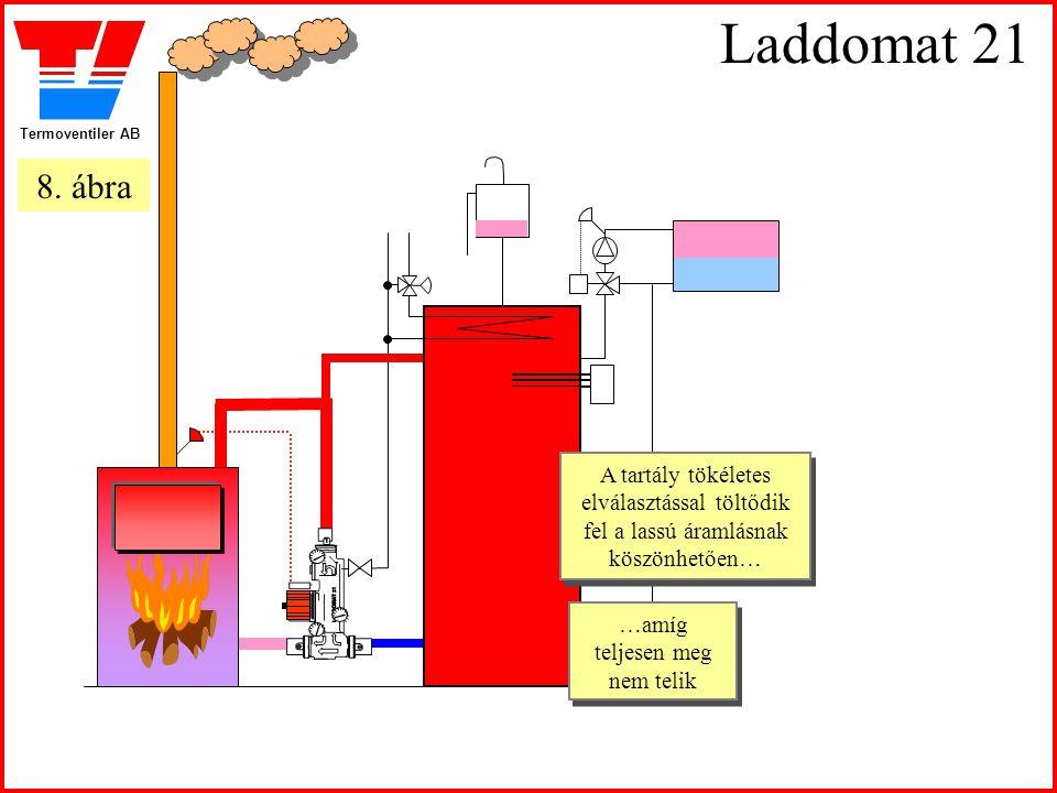 Termoventiler AB Laddomat 21 A tartály tökéletes elválasztással töltődik fel a lassú áramlásnak köszönhetően… A tartály tökéletes elválasztással töltő