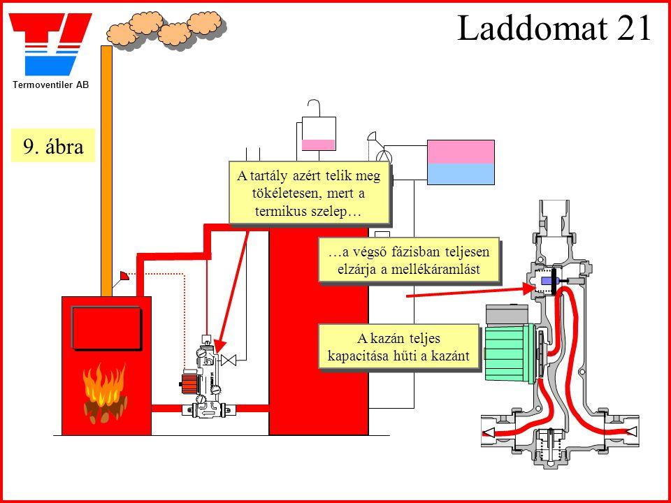 Termoventiler AB Laddomat 21 A tartály azért telik meg tökéletesen, mert a termikus szelep… A tartály azért telik meg tökéletesen, mert a termikus sze