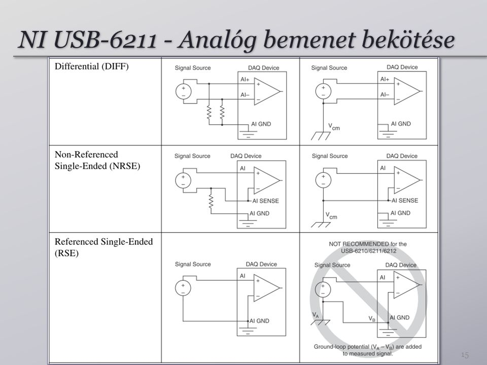 NI USB-6211 - Analóg bemenet bekötése 15