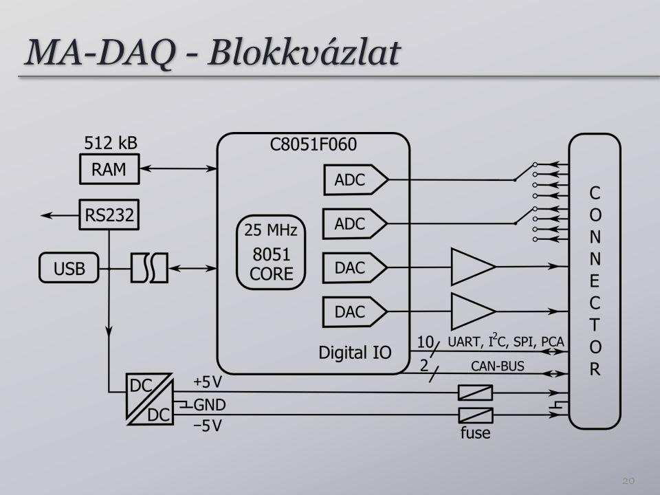 MA-DAQ - Blokkvázlat 20