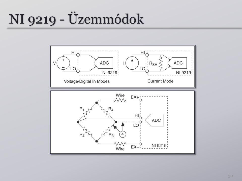 NI 9219 - Üzemmódok 30