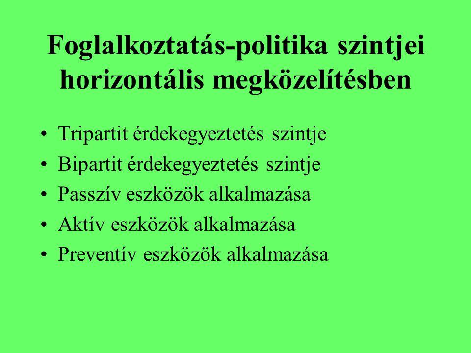 Foglalkoztatás-politika szintjei horizontális megközelítésben Tripartit érdekegyeztetés szintje Bipartit érdekegyeztetés szintje Passzív eszközök alkalmazása Aktív eszközök alkalmazása Preventív eszközök alkalmazása