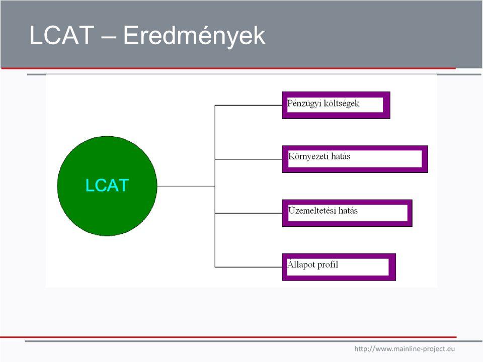 LCAT – Eredmények