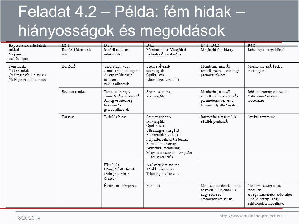 Feladat 4.2 – Példa: fém hidak – hiányosságok és megoldások 8/20/2014 Kapcsolatok m á s felada tokkal Vagyon eszk ö z t í pus D2.1 Roml á si Mechaniz- mus D.2.2 Modell t í pus é s adatbevitel D4.1 Monitoring é s Vizsg á lati technika é s eredm é ny D4.1 - D4.2 Megfelelős é gi hi á ny D4.2 Lehets é ges megold á sok F é m hidak: (1) Gerend á k (2) Szegecselt illeszt é sek (3) Hegesztett illeszt é sek Korr ó zi ó Tapasztalati vagy szimul á ci ó -kon alapul ó Anyag é s kitetts é g tulajdons á - gok é s á llapotok Szemrev é telez é - ses vizsg á lat Optikai sz á l Ultrahangos vizsg á lat Monitoring nem á ll rendelkez é sre a kitetts é gi param é terek-hez Monitoring elj á r á sok a kitetts é ghez Bevonat roml á s Tapasztalati vagy szimul á ci ó -kon alapul ó Anyag é s kitetts é g tulajdons á - gok é s á llapotok Szemrev é telez é - ses vizsg á lat Monitoring nem á ll rendelkez é sre a kitetts é gi param é terek-hez é s a bevonat teljes í tm é ny-hez Jobb monitoring elj á r á sok Val ó sz í nűs é g- alap ú modellez é s F á rad á sTerhel é s hat á sSzemrev é telez é - ses vizsg á lat Optikai sz á l Ultrahangos vizsg á lat Radiografikai vizsg á lat Folyad é k behatol á si tesztek F á rad á s monitoring Akusztikai monitoring M á gneses r é zsecske vizsg á lat L é zer szkennel é s Int é zkedni a maxim á lis s é r ü l é s pontjain á l Optikai szenzorok Ellen á ll á s G ö ngy ö l í tett s é r ü l é s (Palmgren-Miner ö sszeg) A r é szletek tesztel é se T ö r éá s mechanika Teljes l é pt é kű tesztek É lettartam előrejelz é s Mint fent Megl é vő modellek fontos adatokat hi á nyolnak é s nagy sz ó r á s ú eredm é nyeket adnak Megb í zhat ó s á gi alap ú modellek A r é gi szerkezetek t ö bb teljes l é pt é kű tesztje, hogy kalibr á ljuk a modelleket