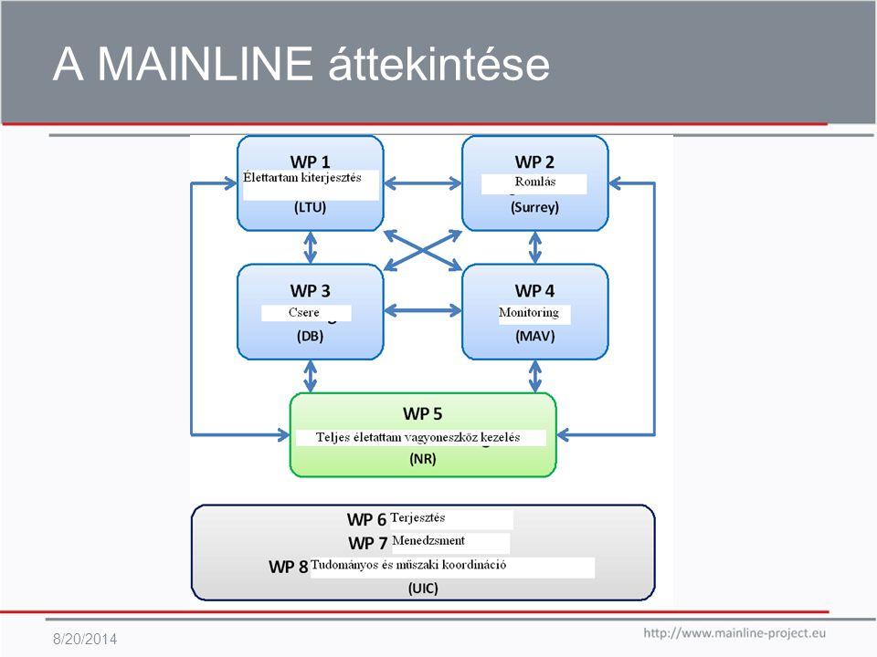 Feladat 4.2 – keretmunka/szemlélet 8/20/2014 T4.2 munka szemlélet Jelenlegi M&E praktikák adatbevitel − Romlási és Beavatkozási modellezési technikák adatbevitel − Az adat megfelelőség jó példái (keretmunkák vagy mennyiségi) − Meghatározott hiányosságok és megfelelőség kérdések (pl.