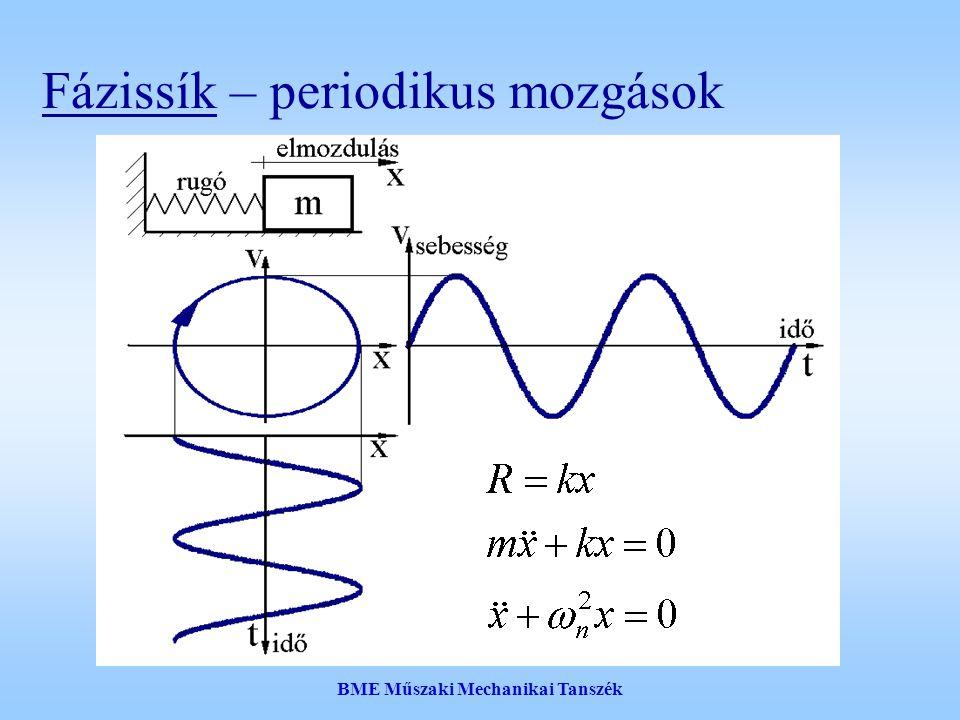 BME Műszaki Mechanikai Tanszék V//v0V//v0 A matematikai modell v1v1 v2v2 v3v3 x1x1 x2x2 x3x3 h 2 = x 3  x 2 V – optimális sebesség T – relaxációs idő követési távolság – h v0v0 h stop kitűzött sebesség  – reakcióidő (késés)
