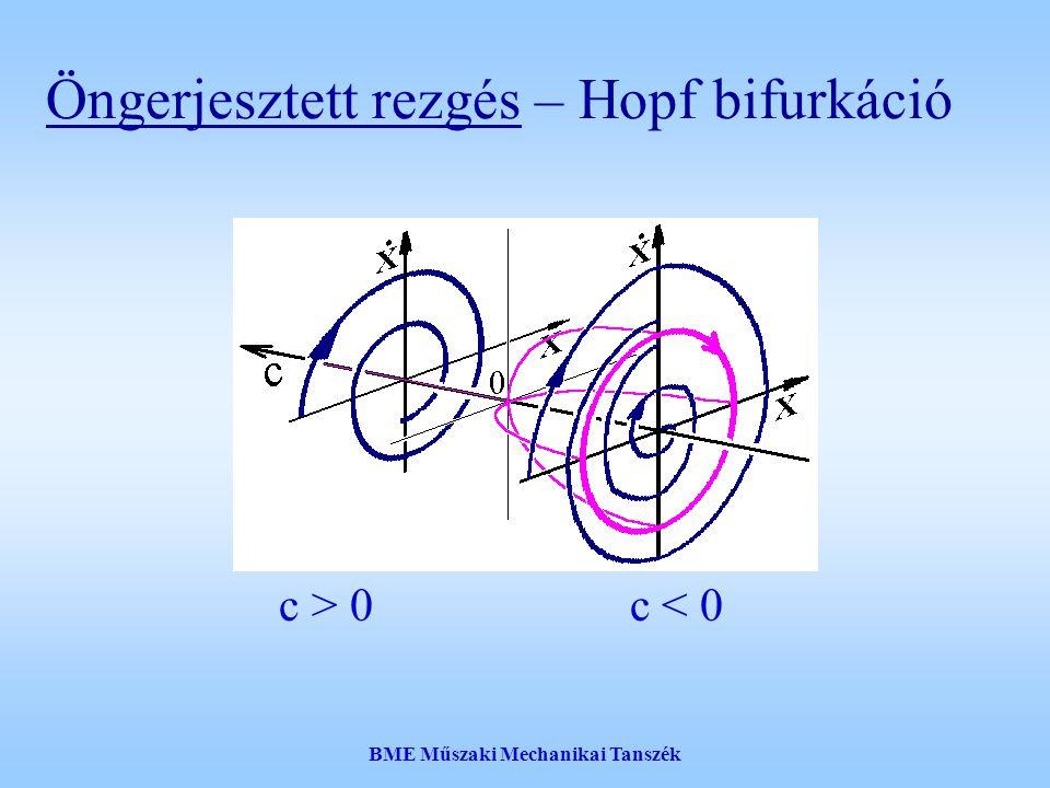 BME Műszaki Mechanikai Tanszék v1v1 h1h1 v1v1 h1h1 v1v1 h1h1 t n  v1v1 h1h1 t n  … a periódusidők különböznek: A stop&go dugók hasonlósága
