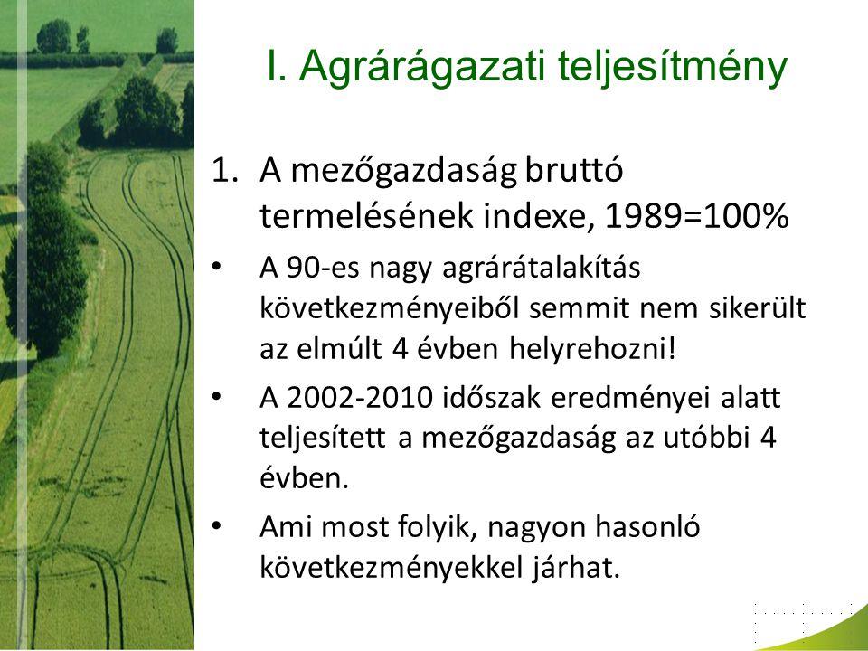 I. Agrárágazati teljesítmény 1.A mezőgazdaság bruttó termelésének indexe, 1989=100% A 90-es nagy agrárátalakítás következményeiből semmit nem sikerült