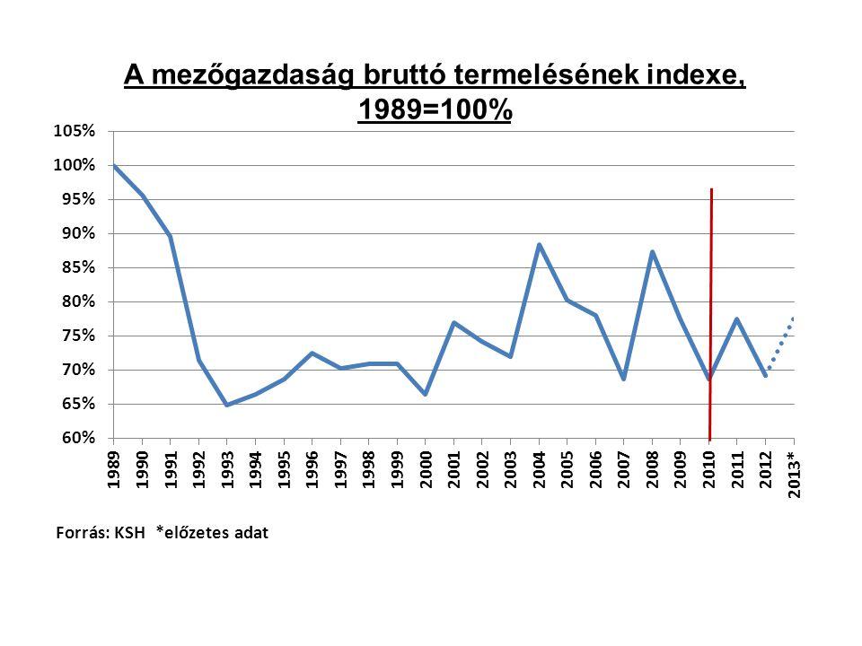 A mezőgazdaság bruttó termelésének indexe, 1989=100%