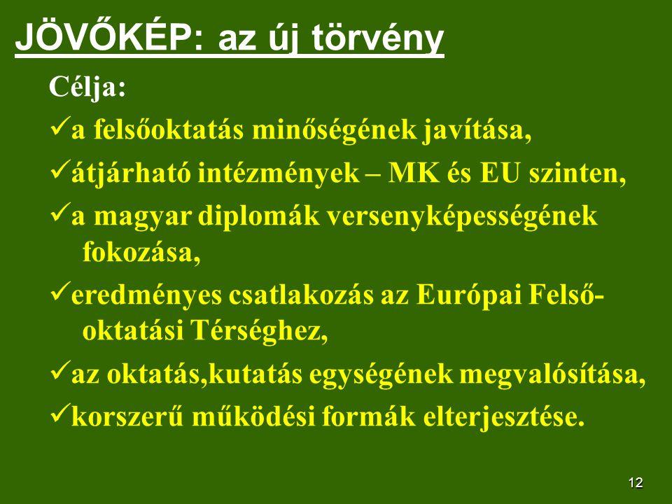 12 JÖVŐKÉP: az új törvény Célja: a felsőoktatás minőségének javítása, átjárható intézmények – MK és EU szinten, a magyar diplomák versenyképességének fokozása, eredményes csatlakozás az Európai Felső- oktatási Térséghez, az oktatás,kutatás egységének megvalósítása, korszerű működési formák elterjesztése.