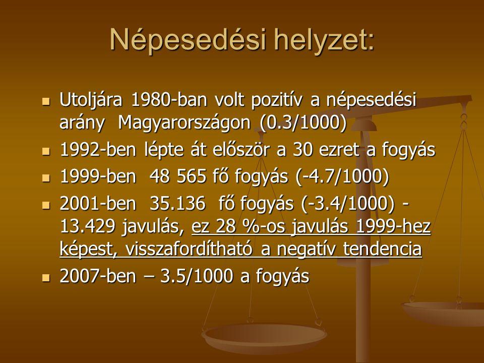 Népesedési helyzet: Utoljára 1980-ban volt pozitív a népesedési arány Magyarországon (0.3/1000) Utoljára 1980-ban volt pozitív a népesedési arány Magyarországon (0.3/1000) 1992-ben lépte át először a 30 ezret a fogyás 1992-ben lépte át először a 30 ezret a fogyás 1999-ben 48 565 fő fogyás (-4.7/1000) 1999-ben 48 565 fő fogyás (-4.7/1000) 2001-ben 35.136 fő fogyás (-3.4/1000) - 13.429 javulás, ez 28 %-os javulás 1999-hez képest, visszafordítható a negatív tendencia 2001-ben 35.136 fő fogyás (-3.4/1000) - 13.429 javulás, ez 28 %-os javulás 1999-hez képest, visszafordítható a negatív tendencia 2007-ben – 3.5/1000 a fogyás 2007-ben – 3.5/1000 a fogyás