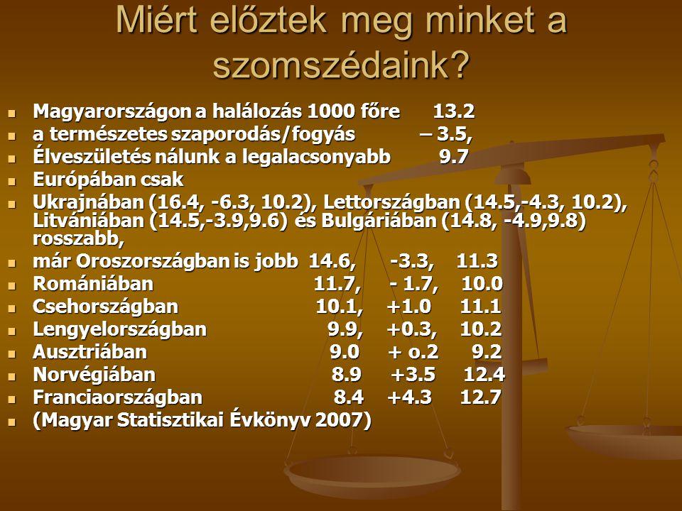 Miért előztek meg minket a szomszédaink? Magyarországon a halálozás 1000 főre 13.2 Magyarországon a halálozás 1000 főre 13.2 a természetes szaporodás/