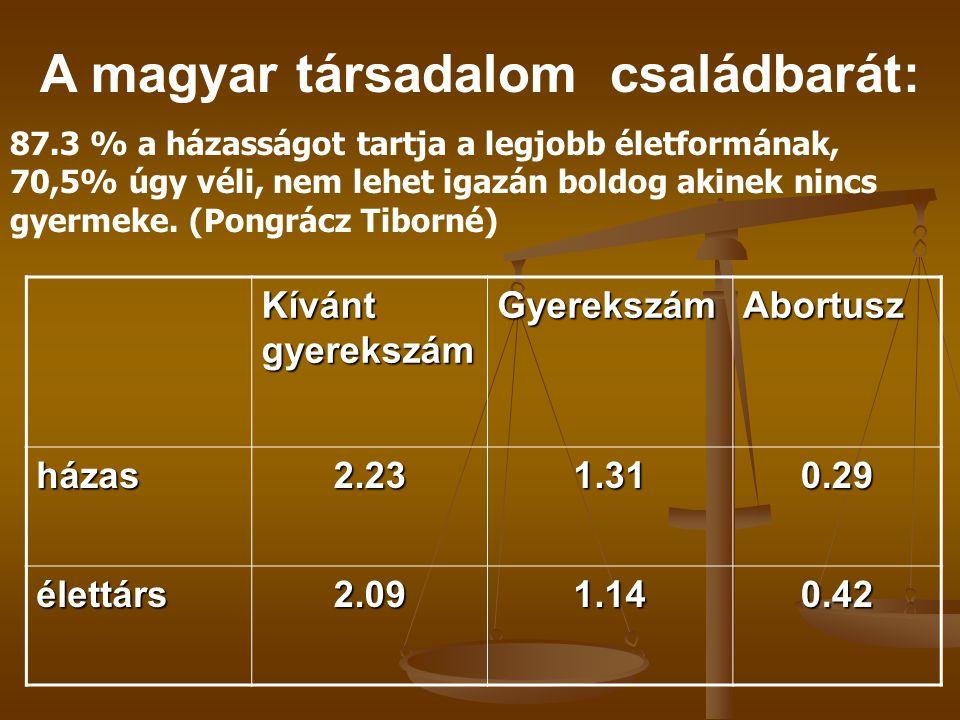A magyar társadalom családbarát: 87.3 % a házasságot tartja a legjobb életformának, 70,5% úgy véli, nem lehet igazán boldog akinek nincs gyermeke. (Po