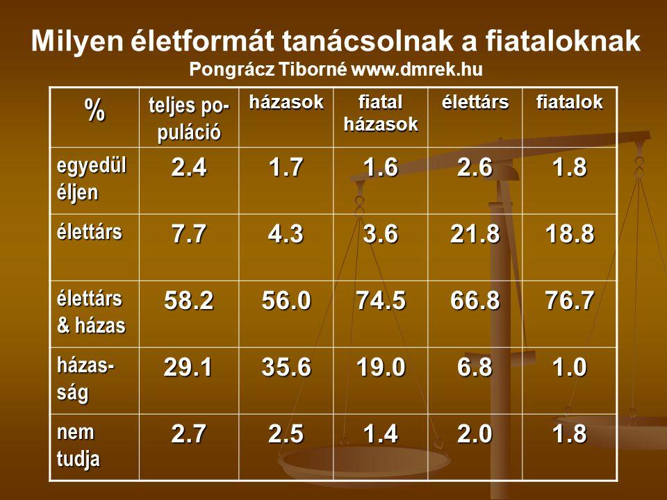 Milyen életformát tanácsolnak a fiataloknak Pongrácz Tiborné www.dmrek.hu % teljes po- puláció házasok fiatal házasok élettársfiatalok egyedül éljen 2.41.71.62.61.8 élettárs7.74.33.621.818.8 élettárs & házas 58.256.074.566.876.7 házas- ság 29.135.619.06.81.0 nem tudja 2.72.51.42.01.8