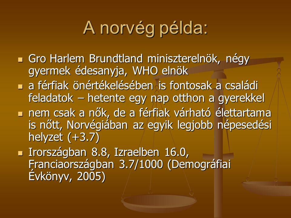 A norvég példa: Gro Harlem Brundtland miniszterelnök, négy gyermek édesanyja, WHO elnök Gro Harlem Brundtland miniszterelnök, négy gyermek édesanyja, WHO elnök a férfiak önértékelésében is fontosak a családi feladatok – hetente egy nap otthon a gyerekkel a férfiak önértékelésében is fontosak a családi feladatok – hetente egy nap otthon a gyerekkel nem csak a nők, de a férfiak várható élettartama is nőtt, Norvégiában az egyik legjobb népesedési helyzet (+3.7) nem csak a nők, de a férfiak várható élettartama is nőtt, Norvégiában az egyik legjobb népesedési helyzet (+3.7) Irországban 8.8, Izraelben 16.0, Franciaországban 3.7/1000 (Demográfiai Évkönyv, 2005) Irországban 8.8, Izraelben 16.0, Franciaországban 3.7/1000 (Demográfiai Évkönyv, 2005)