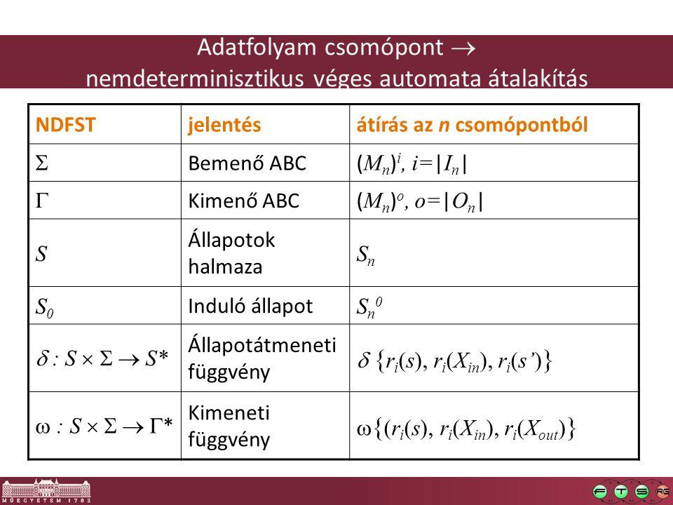 Adatfolyam csomópont  nemdeterminisztikus véges automata átalakítás NDFSTjelentésátírás az n csomópontból  Bemenő ABC( M n ) i, i= | I n |  Kimenő