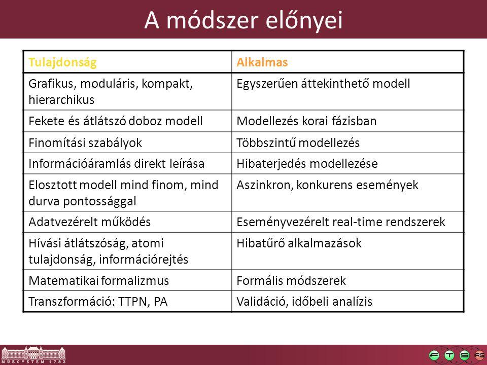 A módszer előnyei TulajdonságAlkalmas Grafikus, moduláris, kompakt, hierarchikus Egyszerűen áttekinthető modell Fekete és átlátszó doboz modellModelle