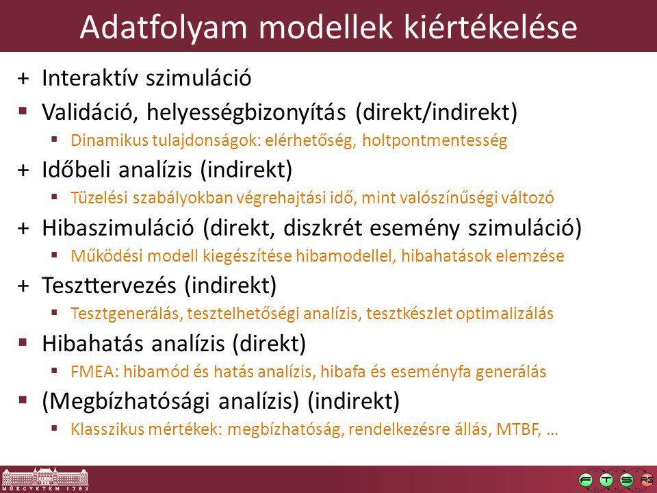 Adatfolyam modellek kiértékelése +Interaktív szimuláció  Validáció, helyességbizonyítás (direkt/indirekt)  Dinamikus tulajdonságok: elérhetőség, hol