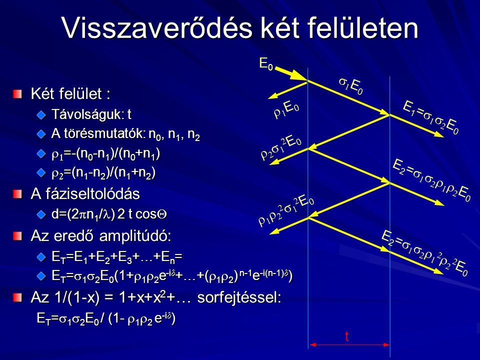 Visszaverődés két felületen Két felület : Távolságuk: t A törésmutatók: n 0, n 1, n 2   =-(n 0 -n 1 )/(n 0 +n 1 )   =(n 1 -n 2 )/(n 1 +n 2 ) A fáz