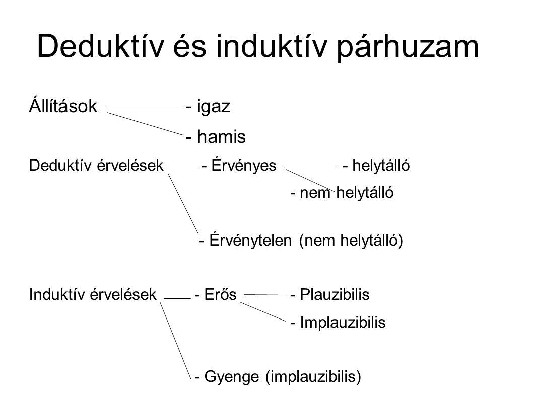 Deduktív és induktív párhuzam Állítások - igaz - hamis Deduktív érvelések - Érvényes - helytálló - nem helytálló - Érvénytelen (nem helytálló) Induktív érvelések - Erős - Plauzibilis - Implauzibilis - Gyenge (implauzibilis)
