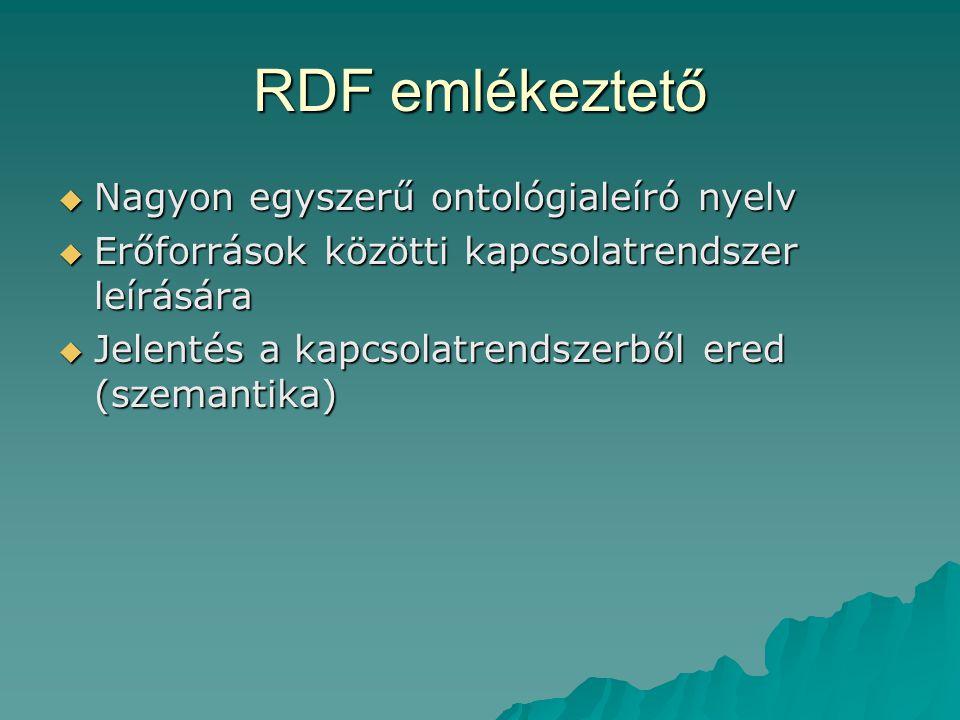 RDF kiterjesztése - RDFS  Bizonyos erőforrások jelentése rögzítve  Eddig:  Ezután:  Még mindig elég egyszerű ontológianyelv  Fogalom- és szerephierarchia építhető pqlfrt xyz pqlfrt alosztálya