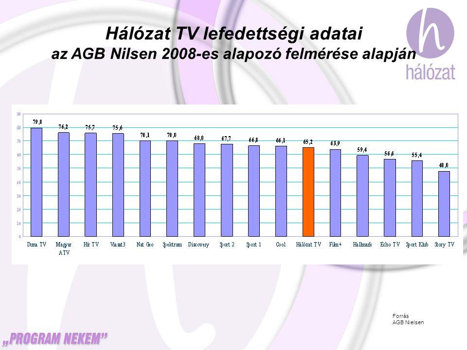 Hálózat TV lefedettségi adatai az AGB Nilsen 2008-es alapozó felmérése alapján Forrás AGB Nielsen