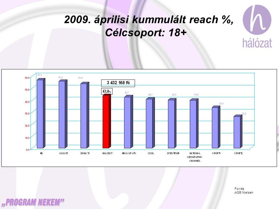 2009. áprilisi kummulált reach %, Célcsoport: 18+ Forrás AGB Nielsen