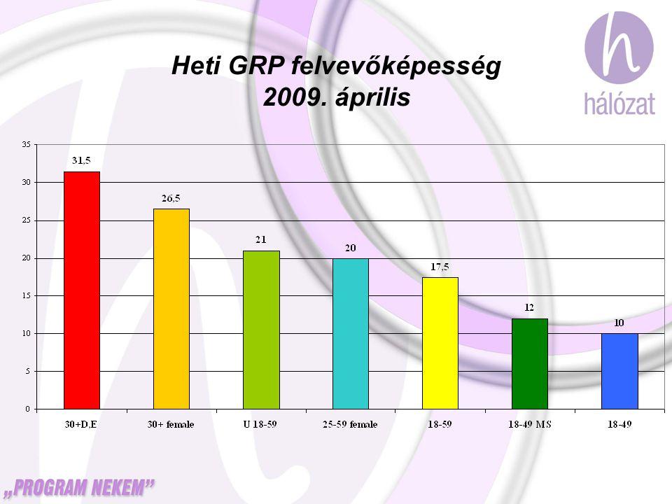 Heti GRP felvevőképesség 2009. április