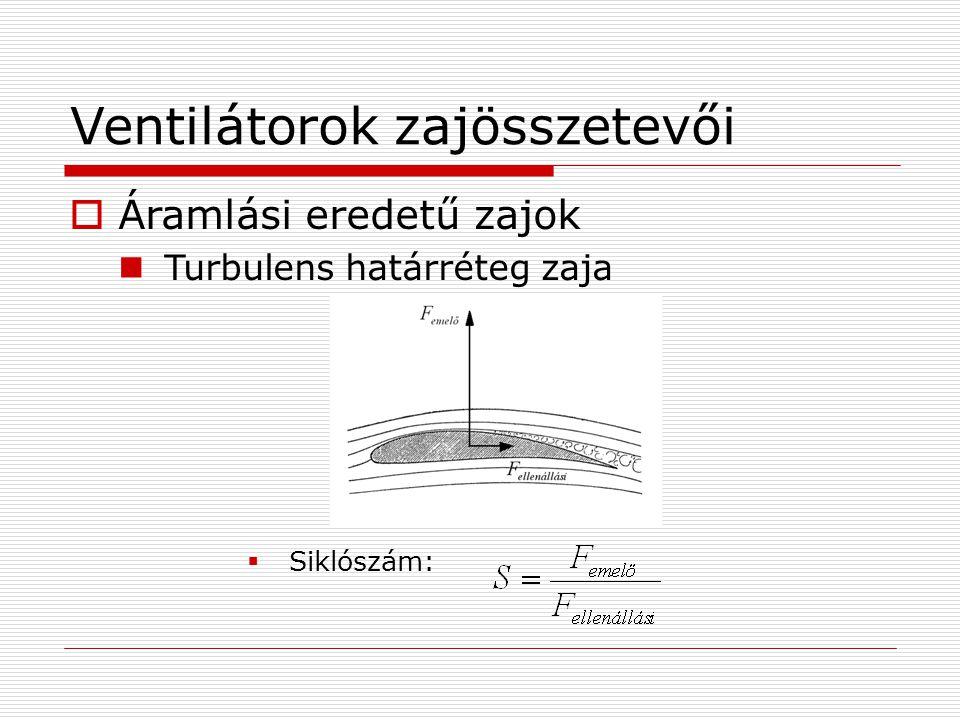 Ventilátorok zajösszetevői  Áramlási eredetű zajok Turbulens határréteg zaja  Siklószám: