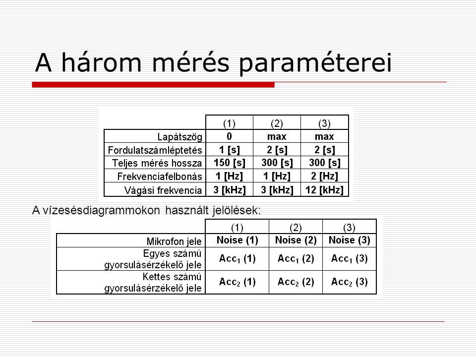 A három mérés paraméterei A vízesésdiagrammokon használt jelölések: