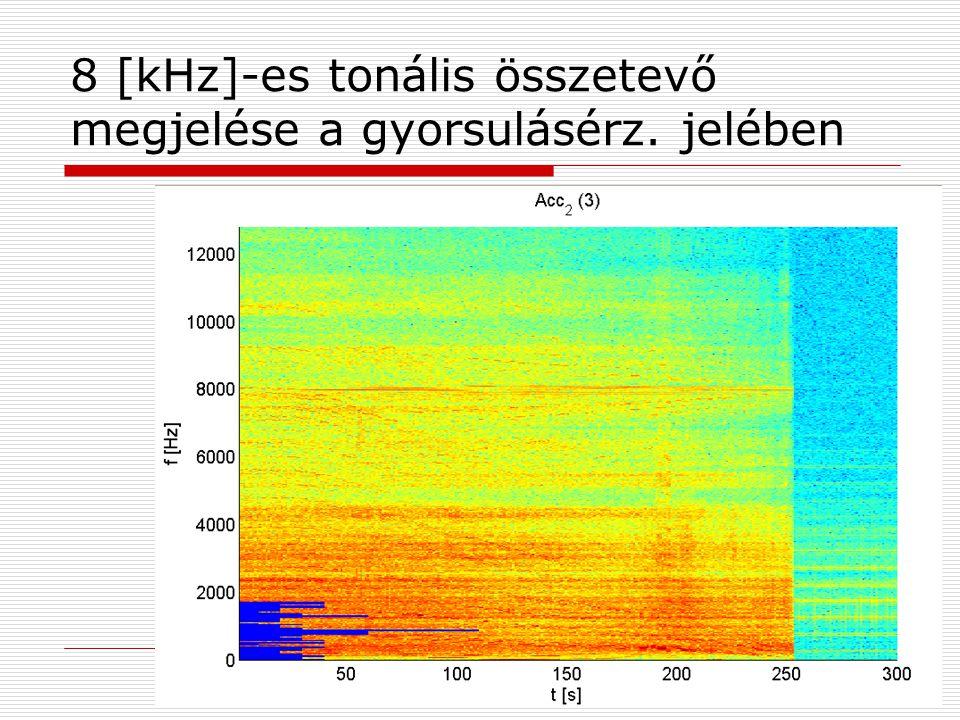8 [kHz]-es tonális összetevő megjelése a gyorsulásérz. jelében