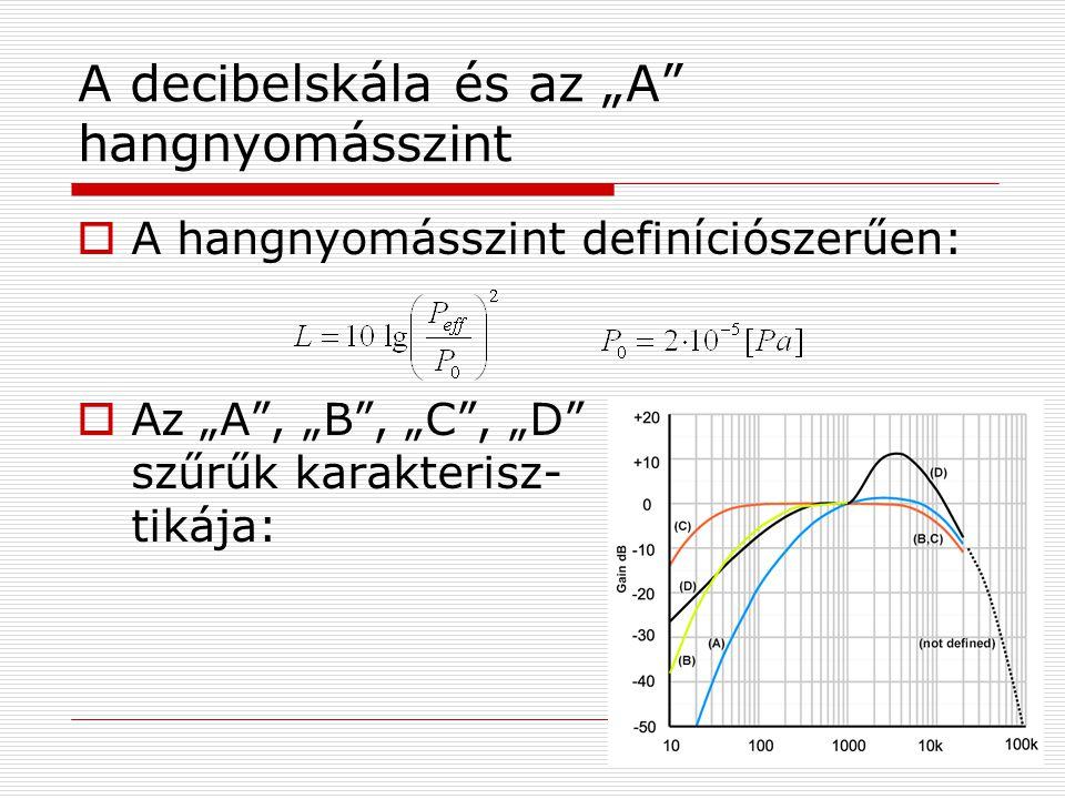 """A decibelskála és az """"A hangnyomásszint  A hangnyomásszint definíciószerűen:  Az """"A , """"B , """"C , """"D szűrűk karakterisz- tikája:"""