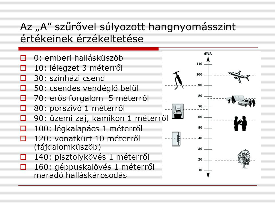 """Az """"A szűrővel súlyozott hangnyomásszint értékeinek érzékeltetése  0: emberi hallásküszöb  10: lélegzet 3 méterről  30: színházi csend  50: csendes vendéglő belül  70: erős forgalom 5 méterről  80: porszívó 1 méterről  90: üzemi zaj, kamikon 1 méterről  100: légkalapács 1 méterről  120: vonatkürt 10 méterről (fájdalomküszöb)  140: pisztolykövés 1 méterről  160: géppuskalövés 1 méterről maradó halláskárosodás"""