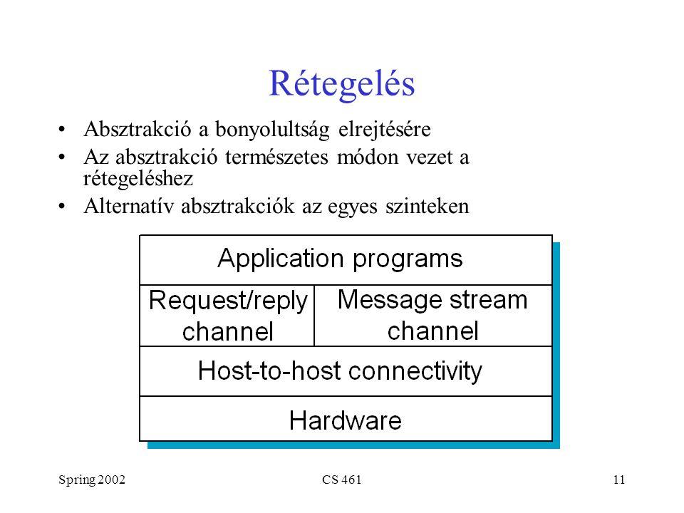 Spring 2002CS 46111 Rétegelés Absztrakció a bonyolultság elrejtésére Az absztrakció természetes módon vezet a rétegeléshez Alternatív absztrakciók az egyes szinteken