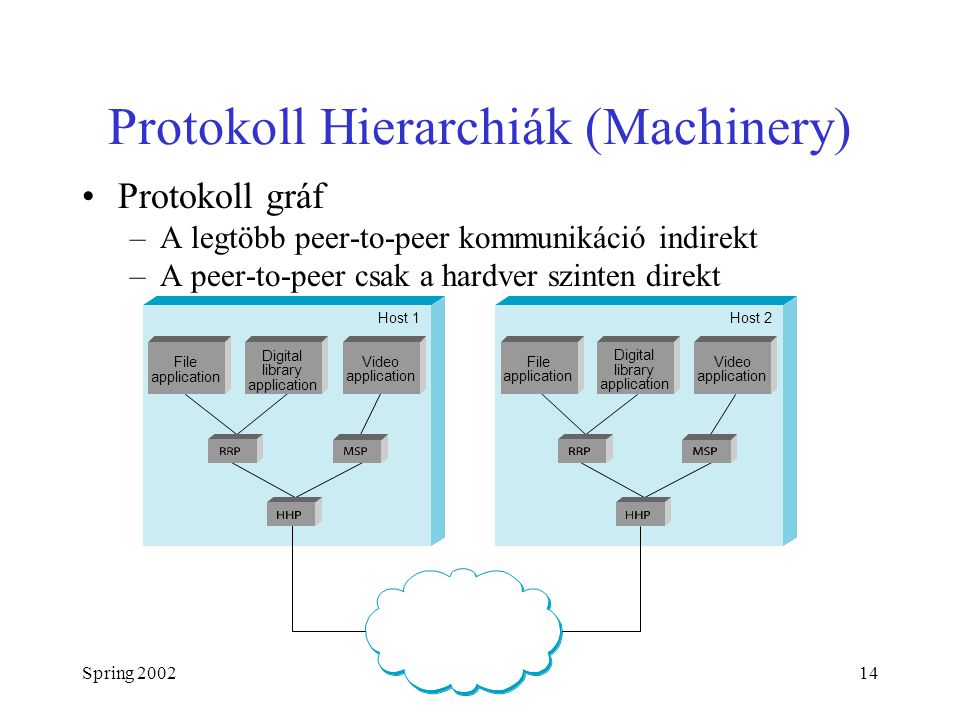Spring 200214 Protokoll Hierarchiák (Machinery) Protokoll gráf –A legtöbb peer-to-peer kommunikáció indirekt –A peer-to-peer csak a hardver szinten direkt Host 1Host 2 File application Digital library application Video application File application Digital library application Video application