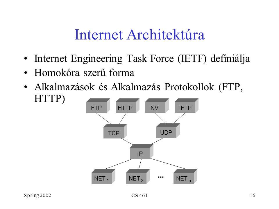 Spring 2002CS 46116 Internet Architektúra Internet Engineering Task Force (IETF) definiálja Homokóra szerű forma Alkalmazások és Alkalmazás Protokollok (FTP, HTTP) ■ ■ ■ FTP TCP UDP IP NET 1 2 n HTTPNVTFTP