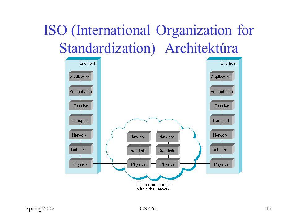 Spring 2002CS 46117 ISO (International Organization for Standardization) Architektúra