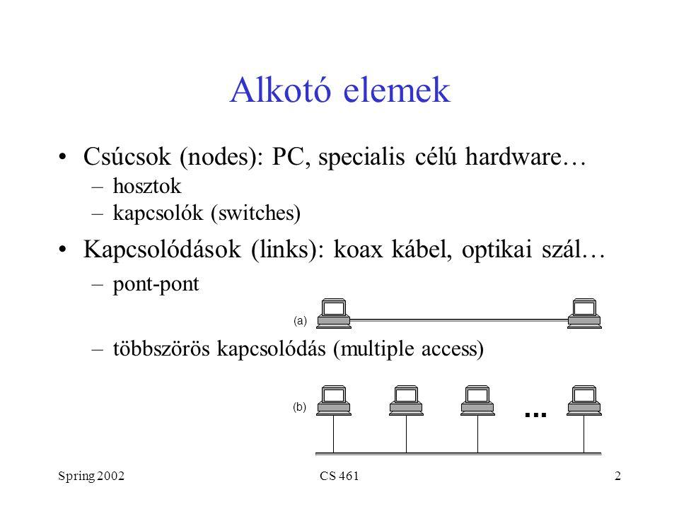 Spring 2002CS 4612 Alkotó elemek Csúcsok (nodes): PC, specialis célú hardware… –hosztok –kapcsolók (switches) Kapcsolódások (links): koax kábel, optikai szál… –pont-pont –többszörös kapcsolódás (multiple access) ■ ■ ■ (a) (b)