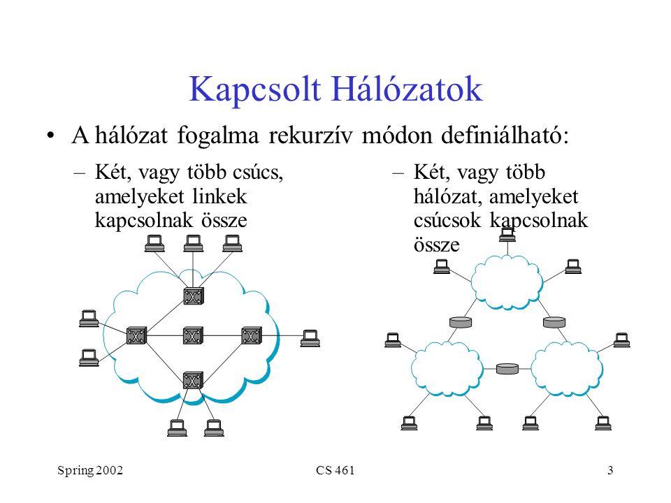 Spring 2002CS 4613 Kapcsolt Hálózatok –Két, vagy több csúcs, amelyeket linkek kapcsolnak össze –Két, vagy több hálózat, amelyeket csúcsok kapcsolnak össze A hálózat fogalma rekurzív módon definiálható: