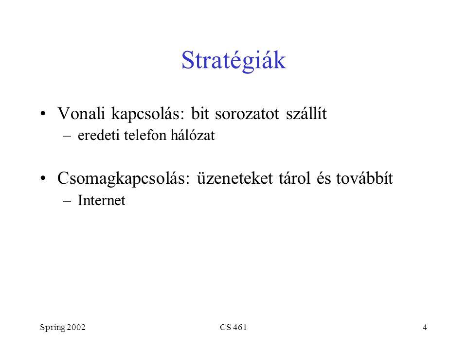 Spring 2002CS 4614 Stratégiák Vonali kapcsolás: bit sorozatot szállít –eredeti telefon hálózat Csomagkapcsolás: üzeneteket tárol és továbbít –Internet
