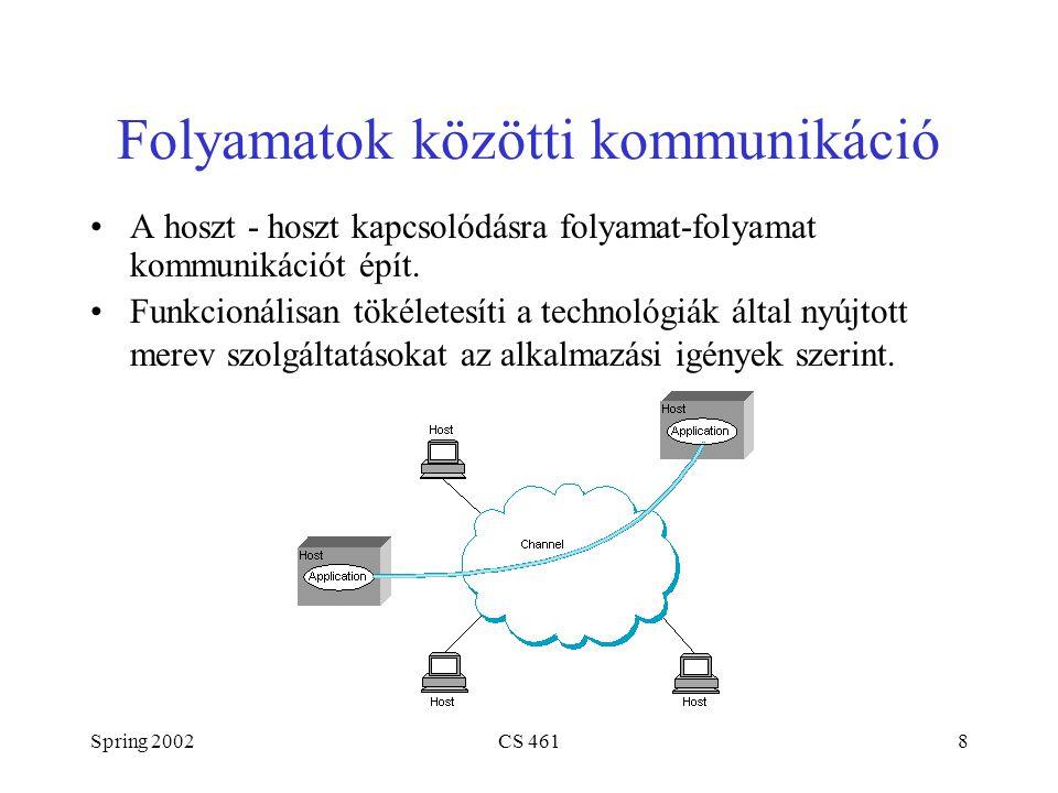 Spring 2002CS 4618 Folyamatok közötti kommunikáció A hoszt - hoszt kapcsolódásra folyamat-folyamat kommunikációt épít.