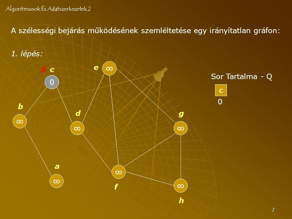 8 Sor Tartalma - Q A szélességi bejárás működésének szemléltetése egy irányítatlan gráfon: 2.