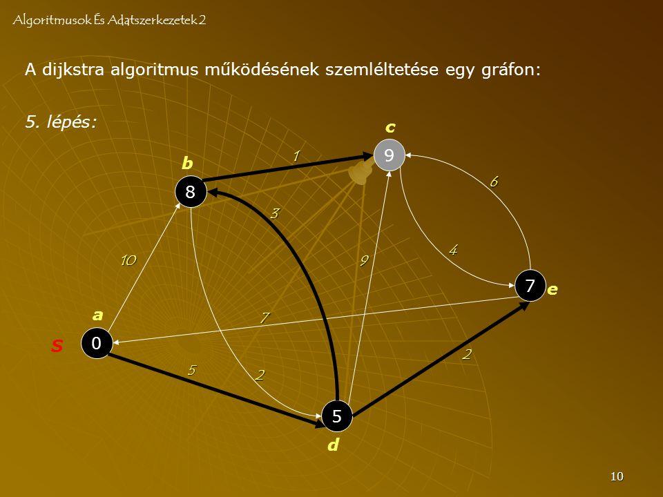 10 A dijkstra algoritmus működésének szemléltetése egy gráfon: Algoritmusok És Adatszerkezetek 2 0 S 8 5 9 7 a b c d e 10 2 3 7 4 6 2 5 9 1 5. lépés:
