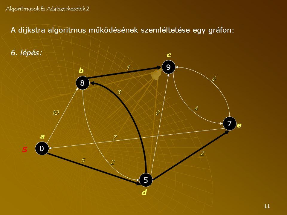 11 A dijkstra algoritmus működésének szemléltetése egy gráfon: Algoritmusok És Adatszerkezetek 2 0 S 8 5 9 7 a b c d e 10 2 3 7 4 6 2 5 9 1 6. lépés: