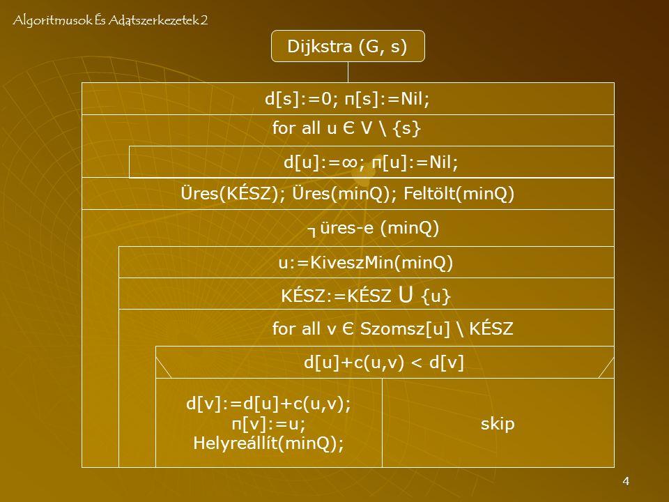 4 Dijkstra (G, s) d[v]:=d[u]+c(u,v); π[v]:=u; Helyreállít(minQ); KÉSZ:=KÉSZ U {u} d[u]:=∞; π[u]:=Nil; Üres(KÉSZ); Üres(minQ); Feltölt(minQ) d[u]+c(u,v