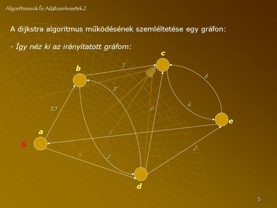 5 A dijkstra algoritmus működésének szemléltetése egy gráfon: Algoritmusok És Adatszerkezetek 2 S a b c d e 10 2 3 7 4 6 2 5 9 1 - Így néz ki az irány
